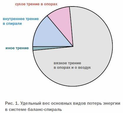 Рис. 1. Удельный вес основных видов потерь энергии в системе баланс-спираль