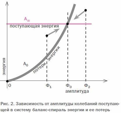 Рис. 2. Зависимость от амплитуды колебаний поступающей в систему баланс-спираль энергии и ее потерь
