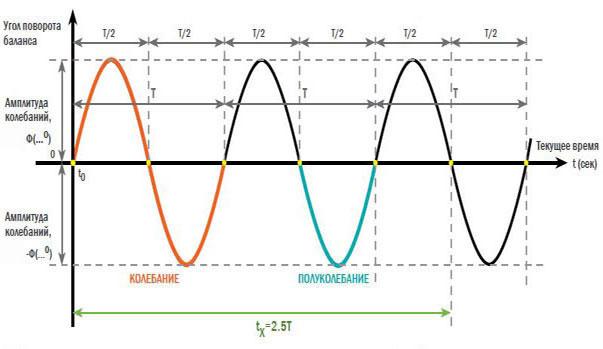 Рис. 2. Принцип измерения отрезка времени при помощи эталонных колебаний