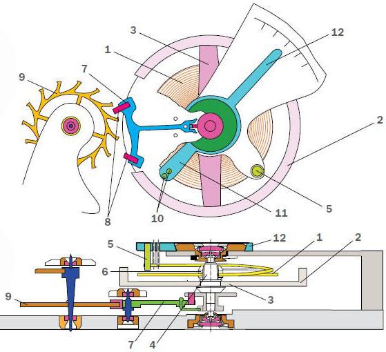 Рис. 4. Типовая конструкция системы «баланс-спираль» малогабаритных часов