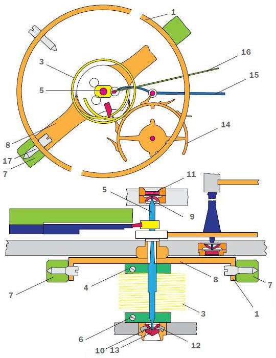 Рис. 3. Типовая конструкция системы «баланс-спираль» с цилиндрической спиралью